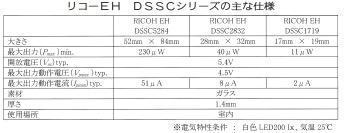 リコーEH DSSCシリーズの主な仕様