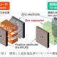 開発された亜鉛電池用セパレータの概要