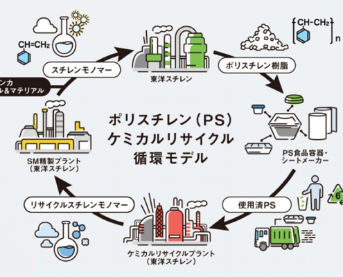 ポリスチレンケミカルリサイクル循環モデル図