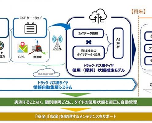 メンテナンス・ソリューションの概念図