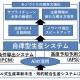 「自律型生産システム」の概要