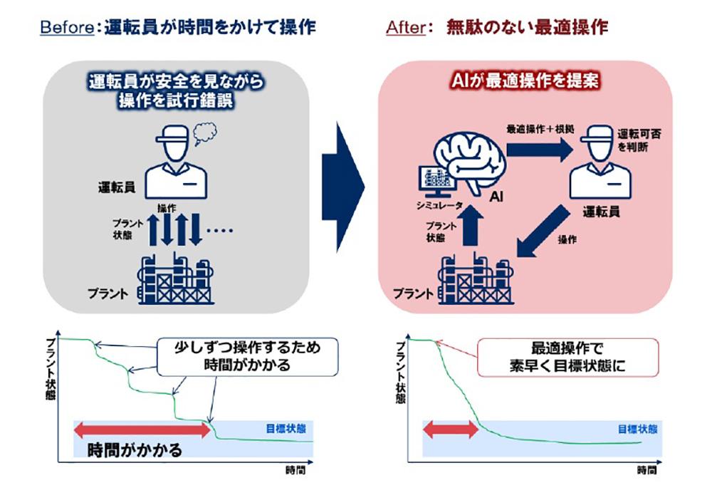 化学プラント運転における技術の効果
