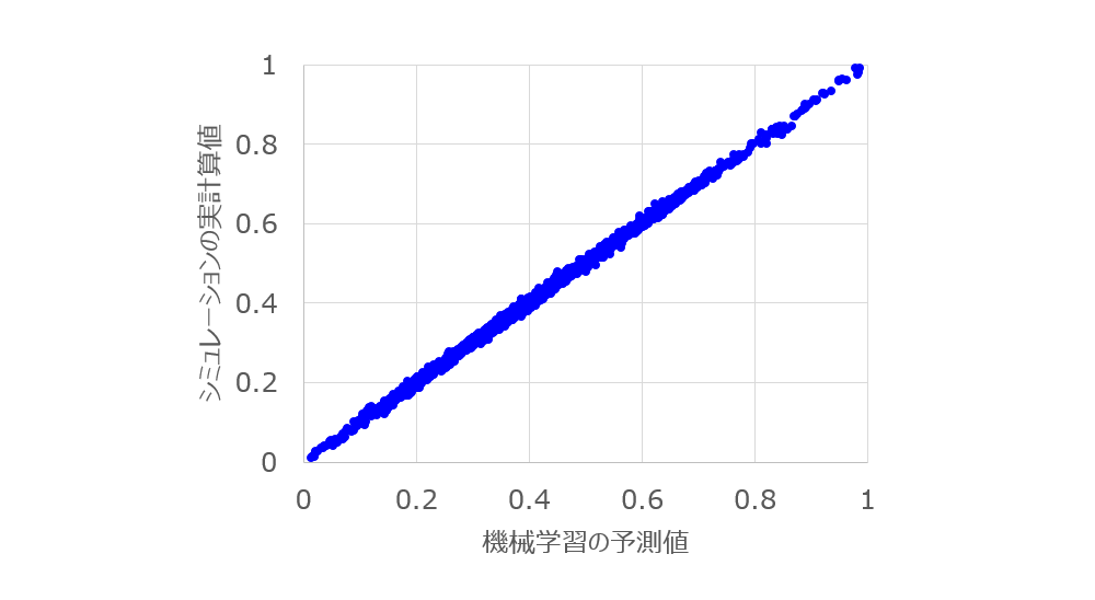 転がり抵抗の予測値と実計算値との比較