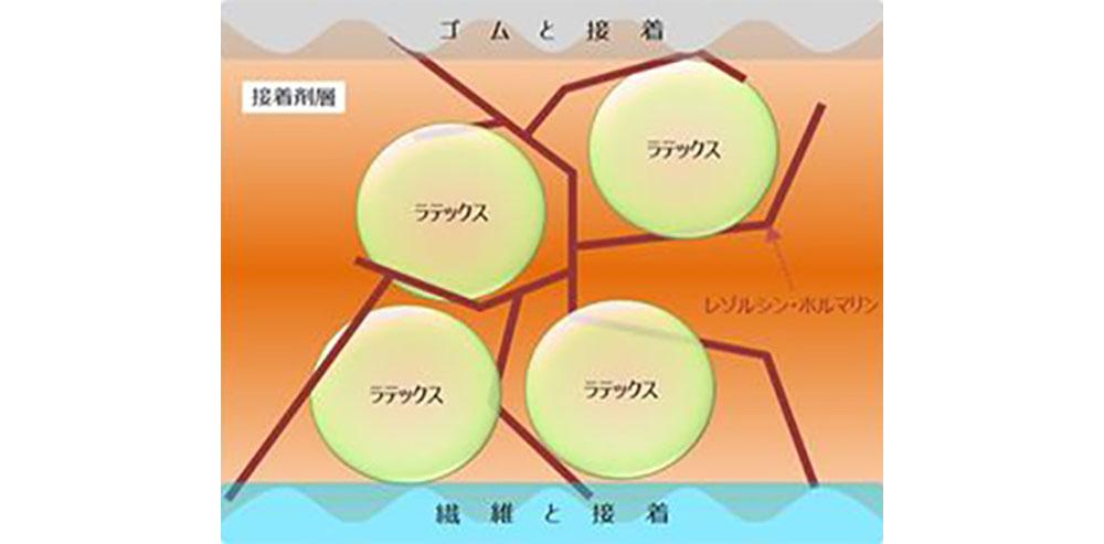 従来のRFL接着剤の模式図