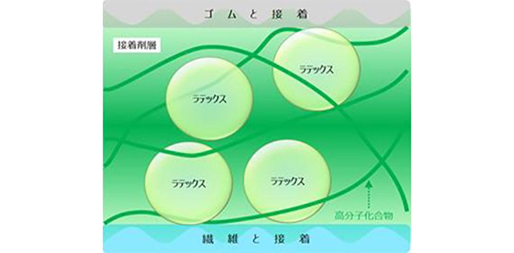 今回開発された接着剤の模式図