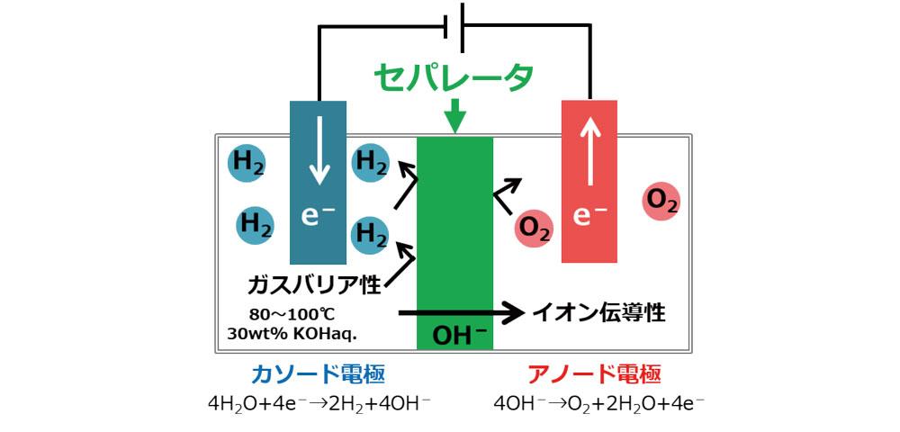 アルカリ水電解の模式図