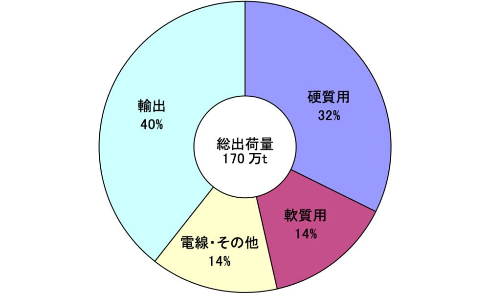 2019年の塩化ビニル樹脂需要構成 (出所 塩ビ工業・環境協会)