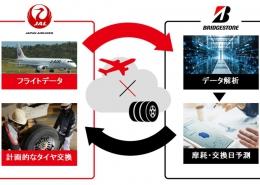 JALと航空機整備作業効率化
