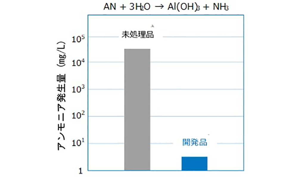 窒化アルミニウムフィラーの耐湿性評価