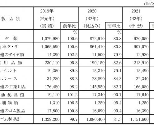 主要製品別の2020年の新ゴム消費見込みと21年の消費予想