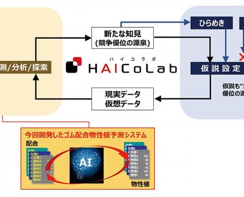 「ハイコラボ」の概念図
