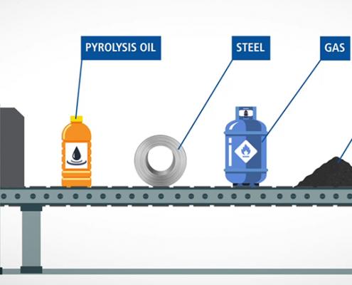 ミシュランとエンバイロ社の共同開発技術で使用済みタイヤが良質な原材料に再生されるイメージ図