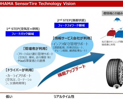 【SensorTire Technology Visionの概念】