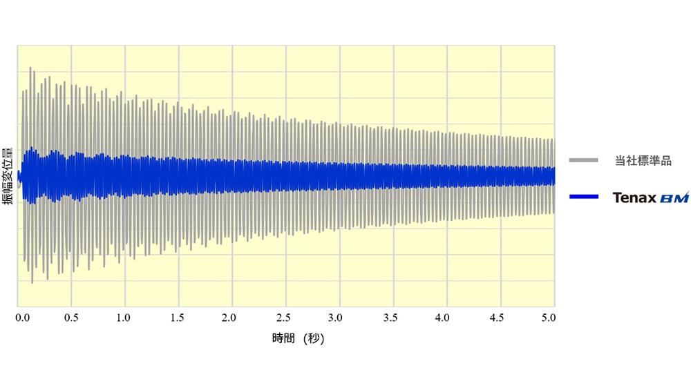 TenaxBMの同一荷重での振幅変位の減衰性試験の結果