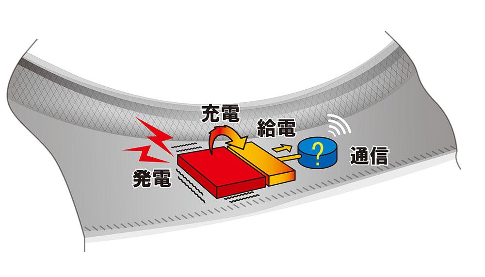 センサーへ給電する仕組み(イメージ)