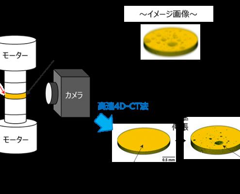 【高速4D―CT装置の概略図と3次元にとらえたゴム破壊進行の様子】