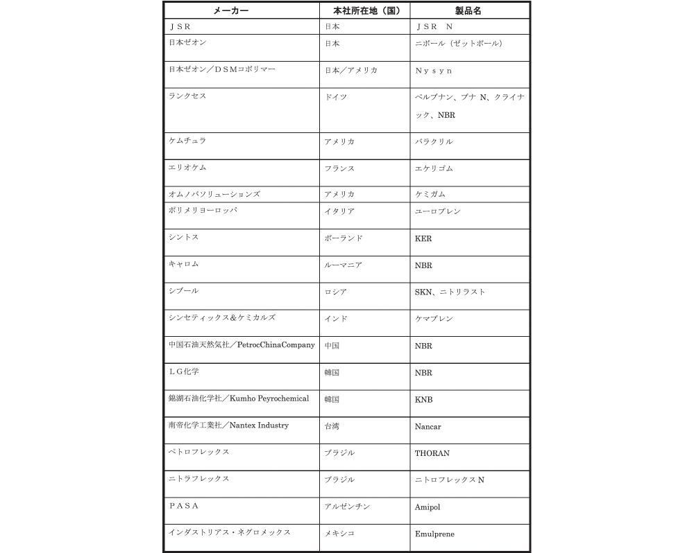 【世界市場における主なNBRメーカーと製品名】