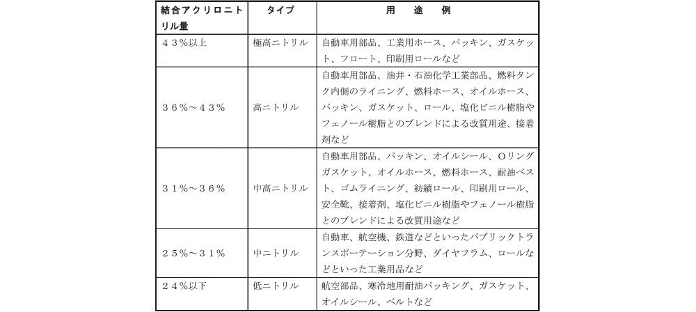 【結合アクリロニトリル量と主な用途例】
