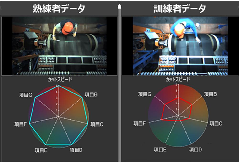 モーションカメラで技能員の動きをモニタリング、数値化