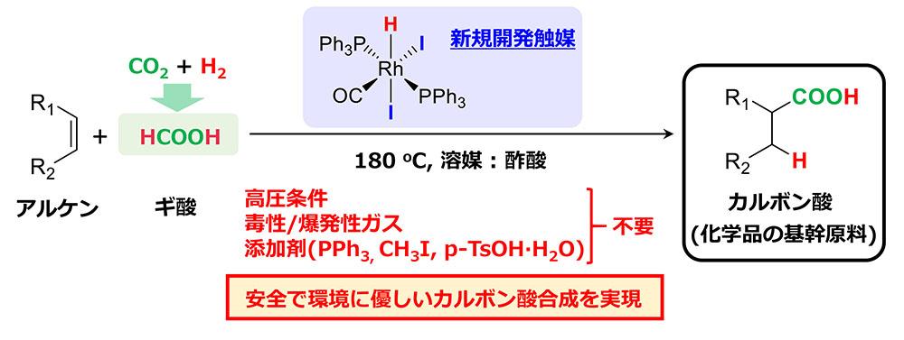今回開発された高効率触媒を用いたギ酸とアルケンからのカルボン酸合成反応の概要