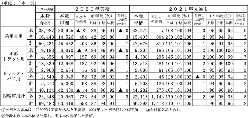 【2021年自動車タイヤ国内需要見通し】