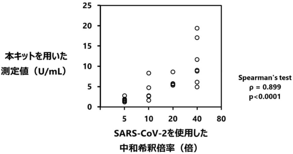 本キットとウイルス感染中和試験との相関解析