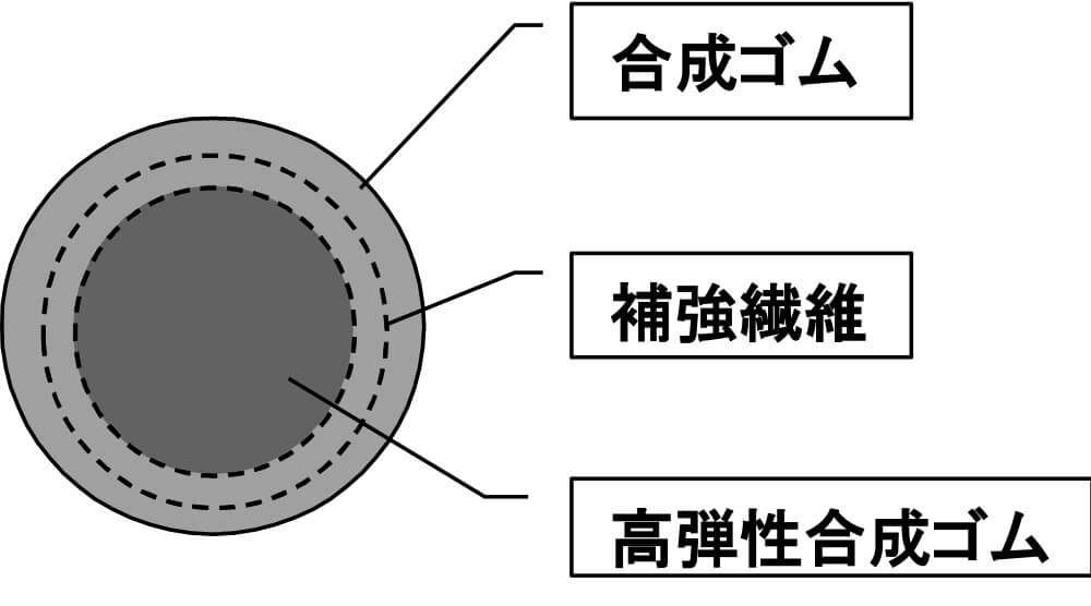 【弾性係留索用ゴムロープの構造(断面)】